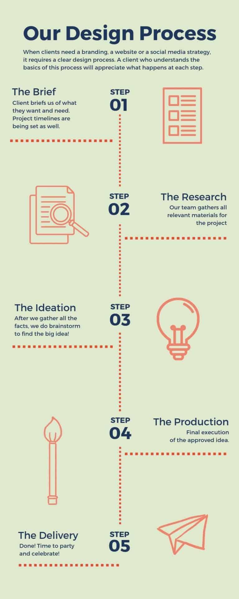 Design client liason process 1