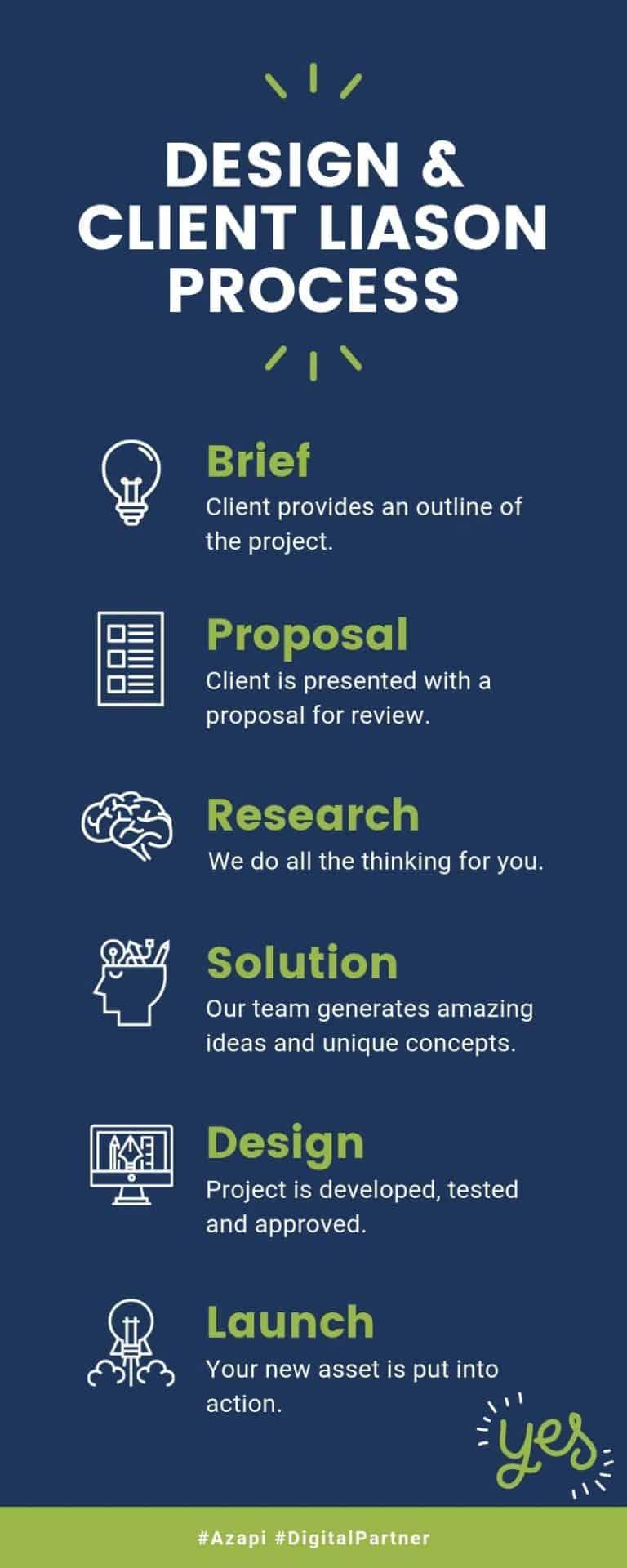 Design client liason process 3
